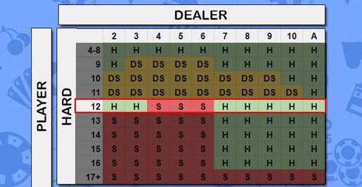 hard 12 strategy chart