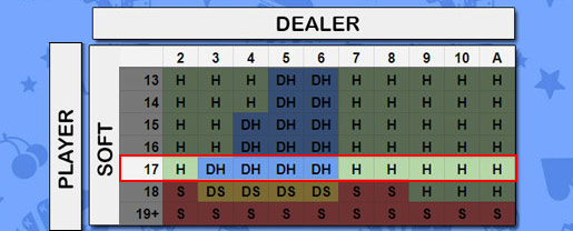 soft 17 strategy chart